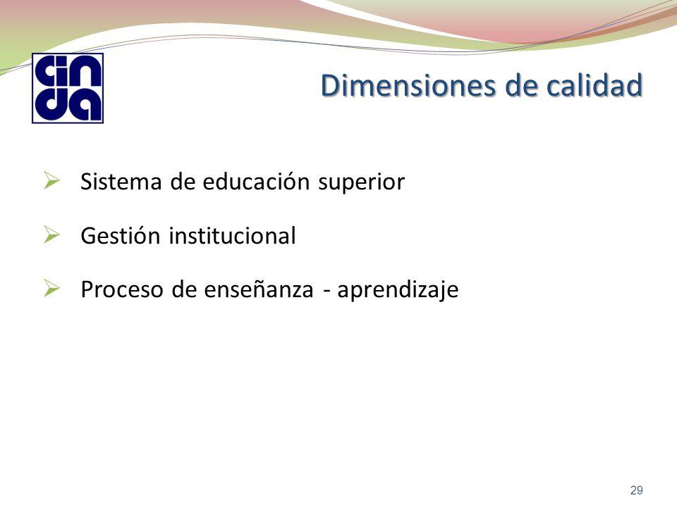 Dimensiones de calidad  Sistema de educación superior  Gestión institucional  Proceso de enseñanza - aprendizaje 29