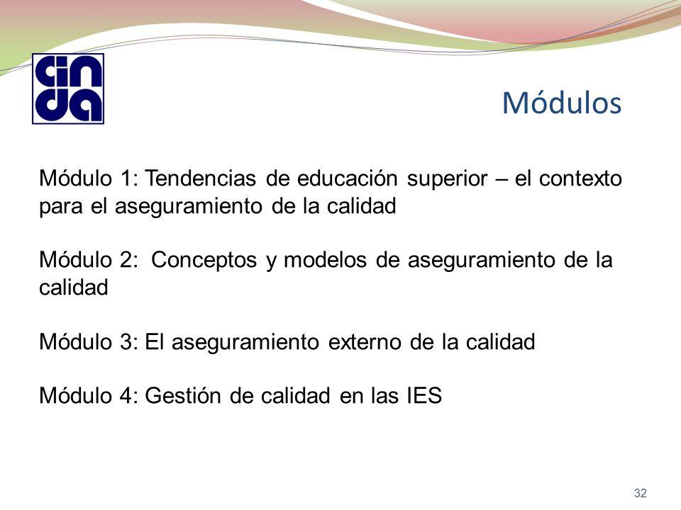 Módulos 32 Módulo 1: Tendencias de educación superior – el contexto para el aseguramiento de la calidad Módulo 2: Conceptos y modelos de aseguramiento de la calidad Módulo 3: El aseguramiento externo de la calidad Módulo 4: Gestión de calidad en las IES