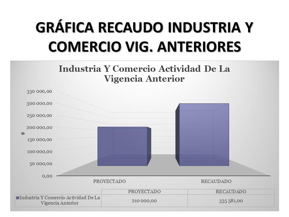 GRÁFICA RECAUDO INDUSTRIA Y COMERCIO VIG. ANTERIORES