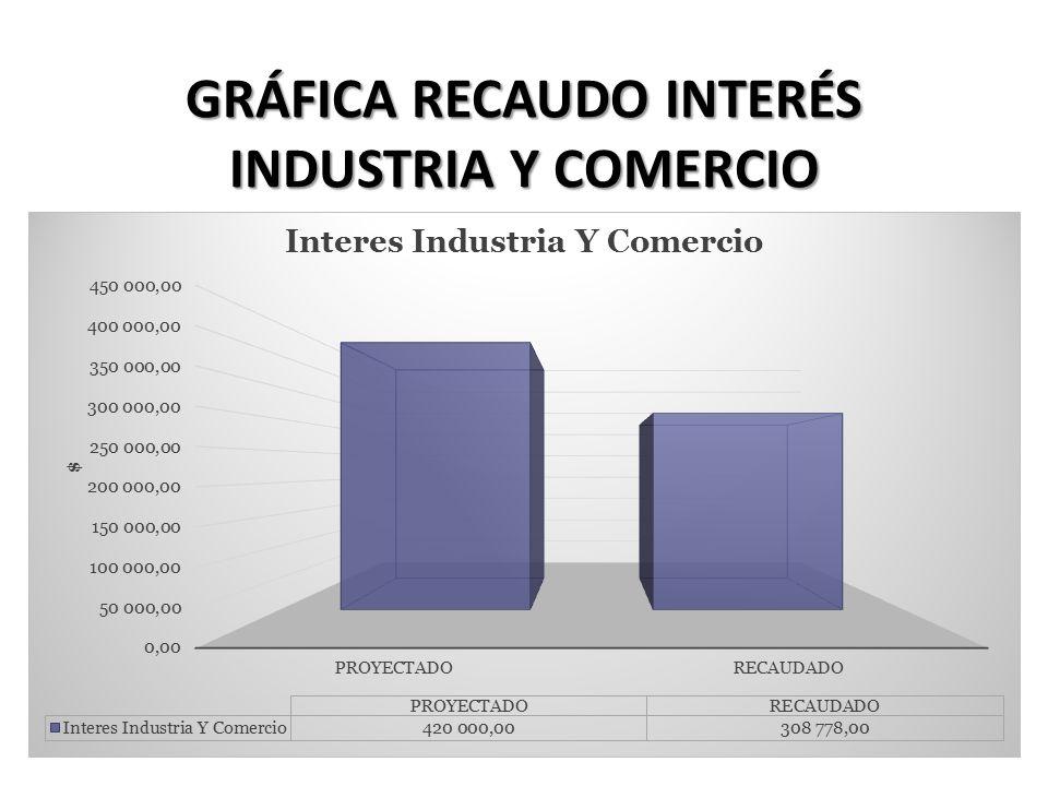 GRÁFICA RECAUDO INTERÉS INDUSTRIA Y COMERCIO