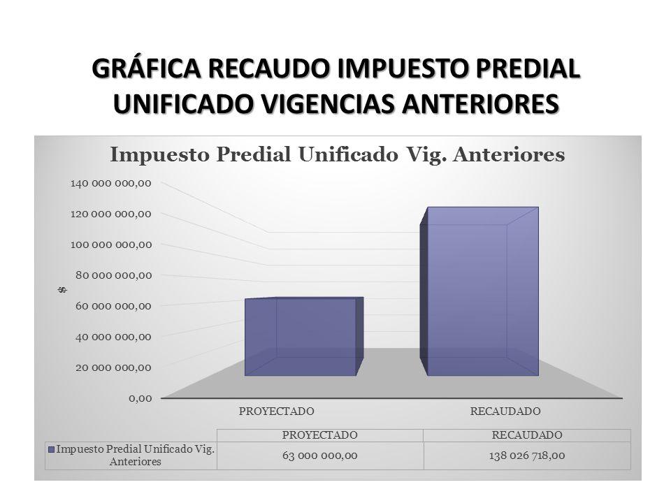 GRÁFICA RECAUDO IMPUESTO PREDIAL UNIFICADO VIGENCIAS ANTERIORES