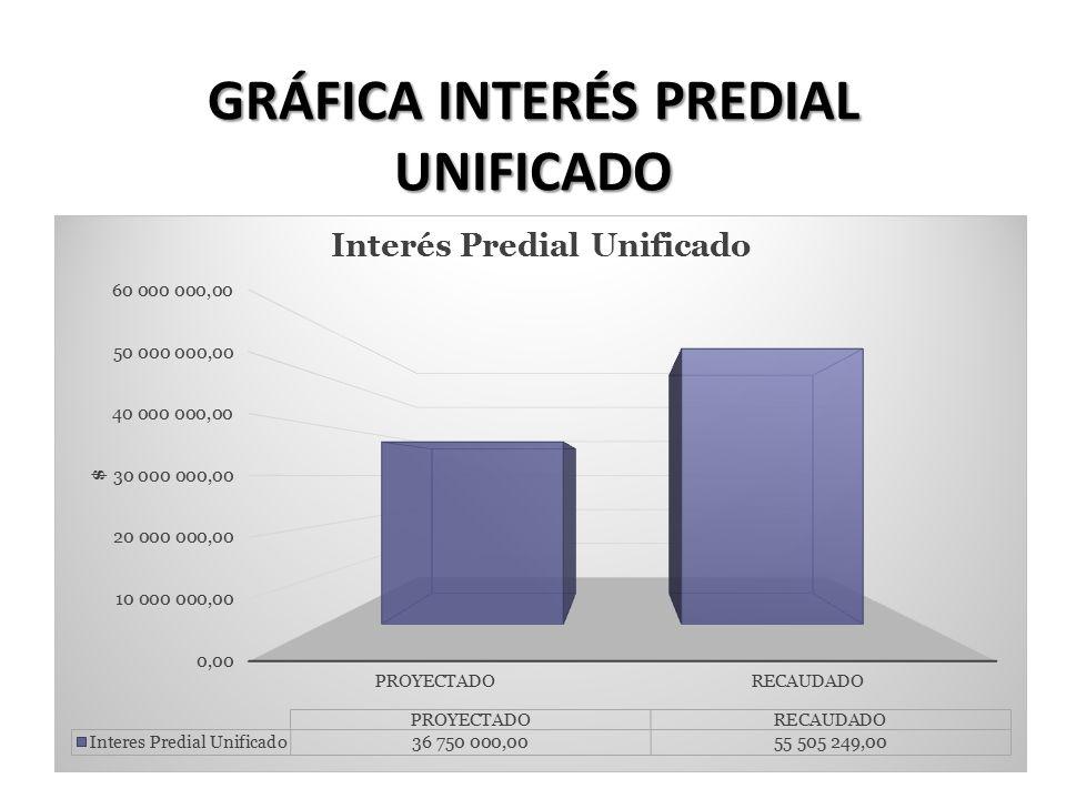 GRÁFICA INTERÉS PREDIAL UNIFICADO