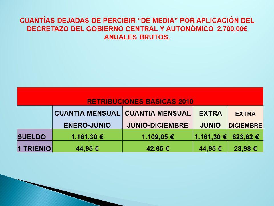 RETRIBUCIONES BASICAS 2010 CUANTIA MENSUAL EXTRA ENERO-JUNIOJUNIO-DICIEMBREJUNIO DICIEMBRE SUELDO1.161,30 €1.109,05 €1.161,30 €623,62 € 1 TRIENIO44,65 €42,65 €44,65 €23,98 € CUANTÍAS DEJADAS DE PERCIBIR DE MEDIA POR APLICACIÓN DEL DECRETAZO DEL GOBIERNO CENTRAL Y AUTONÓMICO 2.700,00€ ANUALES BRUTOS.