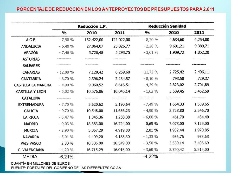 PORCENTAJE DE REDUCCION EN LOS ANTEPROYECTOS DE PRESUPUESTOS PARA 2.011