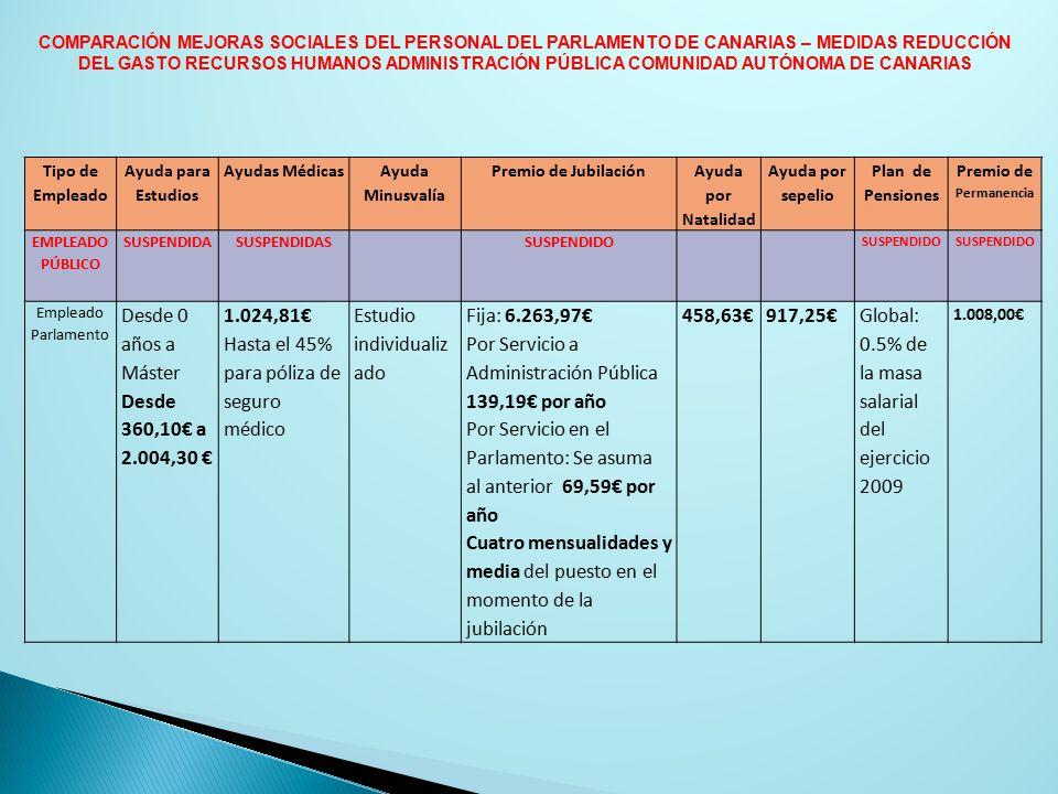 Tipo de Empleado Ayuda para Estudios Ayudas Médicas Ayuda Minusvalía Premio de Jubilación Ayuda por Natalidad Ayuda por sepelio Plan de Pensiones Premio de Permanencia EMPLEADO PÚBLICO SUSPENDIDASUSPENDIDASSUSPENDIDO Empleado Parlamento Desde 0 años a Máster Desde 360,10€ a 2.004,30 € 1.024,81€ Hasta el 45% para póliza de seguro médico Estudio individualiz ado Fija: 6.263,97€ Por Servicio a Administración Pública 139,19€ por año Por Servicio en el Parlamento: Se asuma al anterior 69,59€ por año Cuatro mensualidades y media del puesto en el momento de la jubilación 458,63€917,25€Global: 0.5% de la masa salarial del ejercicio 2009 1.008,00€ COMPARACIÓN MEJORAS SOCIALES DEL PERSONAL DEL PARLAMENTO DE CANARIAS – MEDIDAS REDUCCIÓN DEL GASTO RECURSOS HUMANOS ADMINISTRACIÓN PÚBLICA COMUNIDAD AUTÓNOMA DE CANARIAS