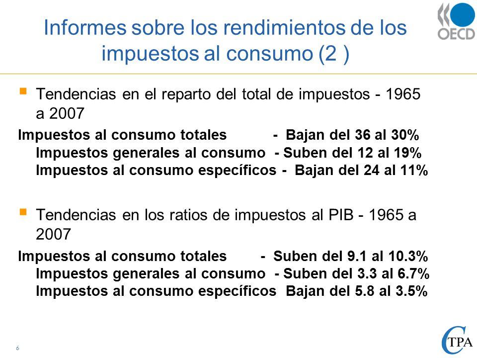Informes sobre los rendimientos de los impuestos al consumo (2 )  Tendencias en el reparto del total de impuestos - 1965 a 2007 Impuestos al consumo totales - Bajan del 36 al 30% Impuestos generales al consumo - Suben del 12 al 19% Impuestos al consumo específicos - Bajan del 24 al 11%  Tendencias en los ratios de impuestos al PIB - 1965 a 2007 Impuestos al consumo totales - Suben del 9.1 al 10.3% Impuestos generales al consumo - Suben del 3.3 al 6.7% Impuestos al consumo específicos Bajan del 5.8 al 3.5% 6
