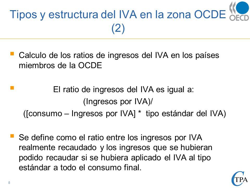 Tipos y estructura del IVA en la zona OCDE (2)  Calculo de los ratios de ingresos del IVA en los países miembros de la OCDE  El ratio de ingresos del IVA es igual a: (Ingresos por IVA)/ ([consumo – Ingresos por IVA] * tipo estándar del IVA)  Se define como el ratio entre los ingresos por IVA realmente recaudado y los ingresos que se hubieran podido recaudar si se hubiera aplicado el IVA al tipo estándar a todo el consumo final.
