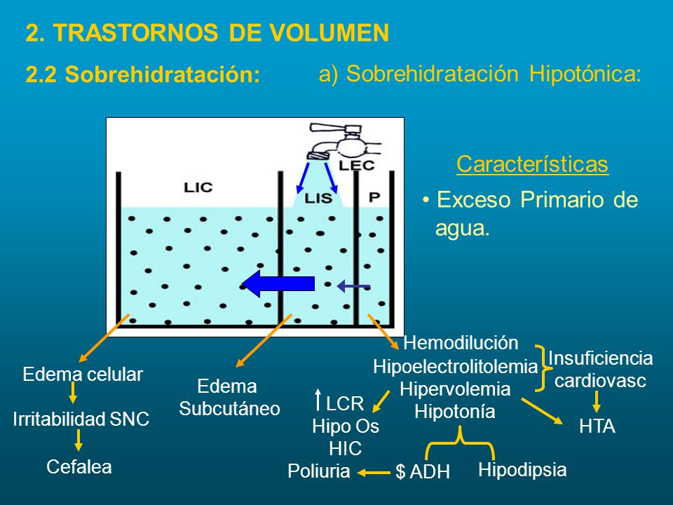 Edema celular Irritabilidad SNC Edema Subcutáneo Hipoelectrolitolemia Hipervolemia Hipotonía Insuficiencia cardiovasc LCR Hipo Os HIC HTA $ ADH Poliur