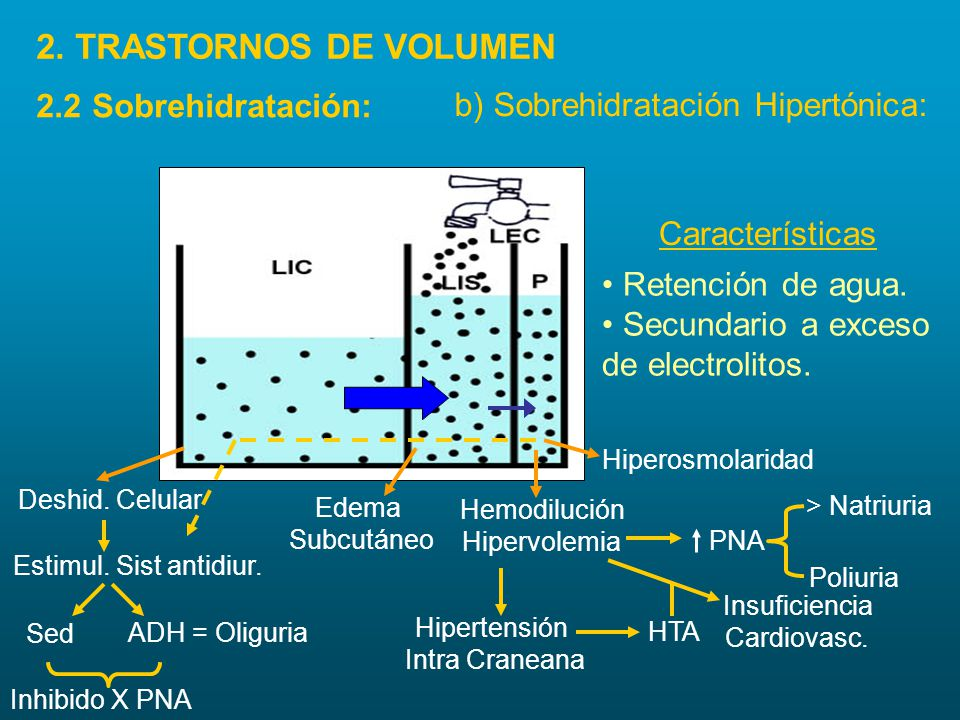 Características Retención de agua. Secundario a exceso de electrolitos. Deshid. Celular Estimul. Sist antidiur. Sed ADH = Oliguria Inhibido X PNA Edem