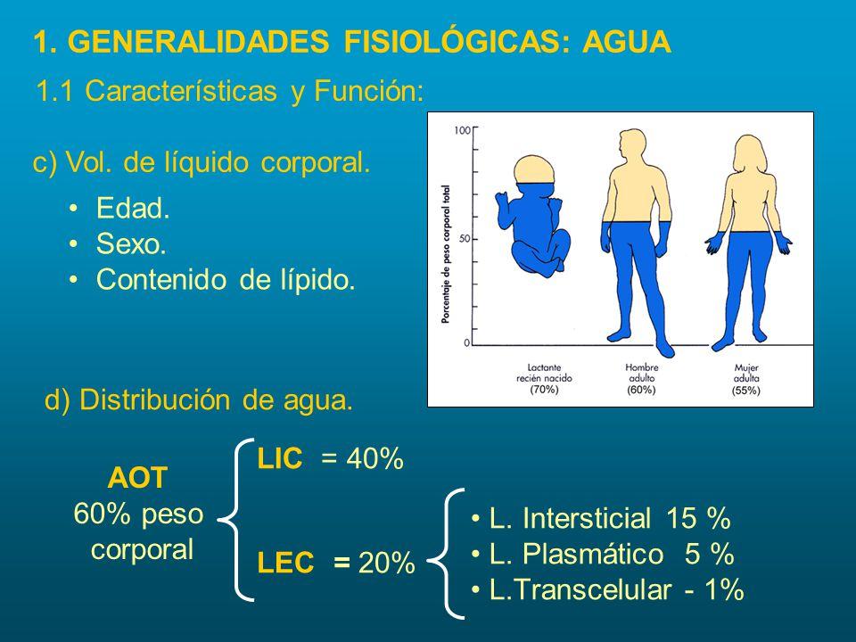 c) Vol. de líquido corporal. d) Distribución de agua. AOT 60% peso corporal LIC = 40% LEC = 20% L. Intersticial 15 % L. Plasmático 5 % L.Transcelular