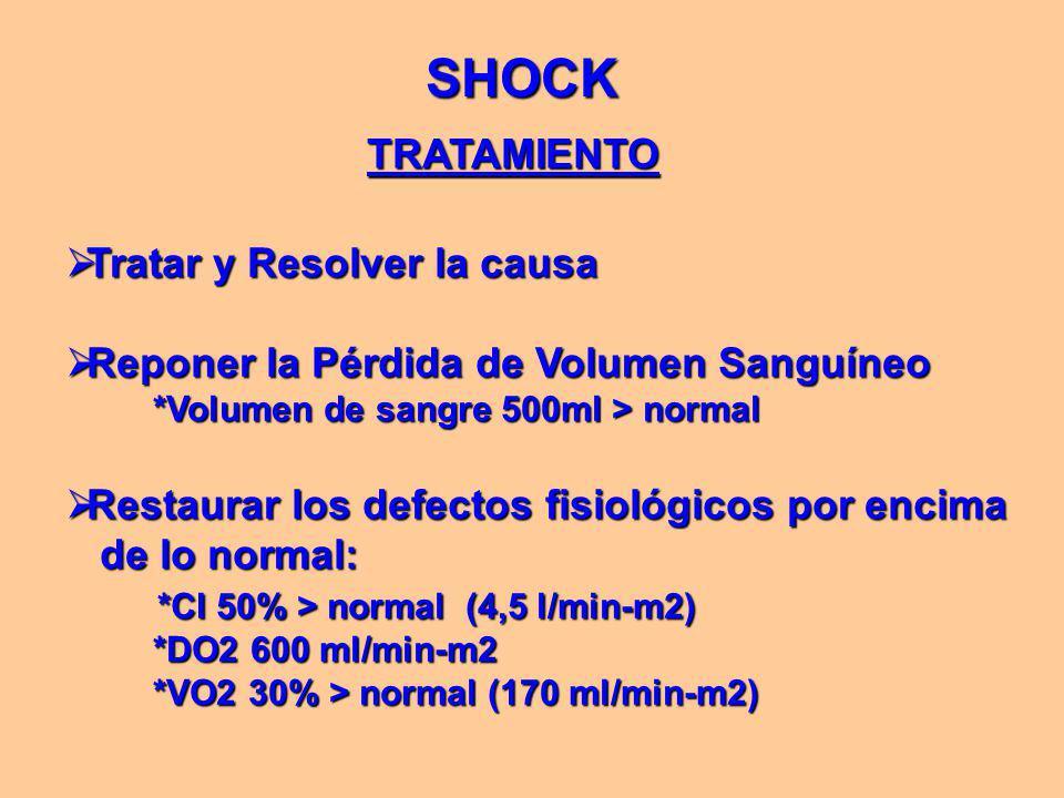 SHOCK TRATAMIENTO  Tratar y Resolver la causa  Reponer la Pérdida de Volumen Sanguíneo *Volumen de sangre 500ml > normal *Volumen de sangre 500ml > normal  Restaurar los defectos fisiológicos por encima de lo normal: de lo normal: *CI 50% > normal (4,5 l/min-m2) *CI 50% > normal (4,5 l/min-m2) *DO2 600 ml/min-m2 *DO2 600 ml/min-m2 *VO2 30% > normal (170 ml/min-m2) *VO2 30% > normal (170 ml/min-m2)