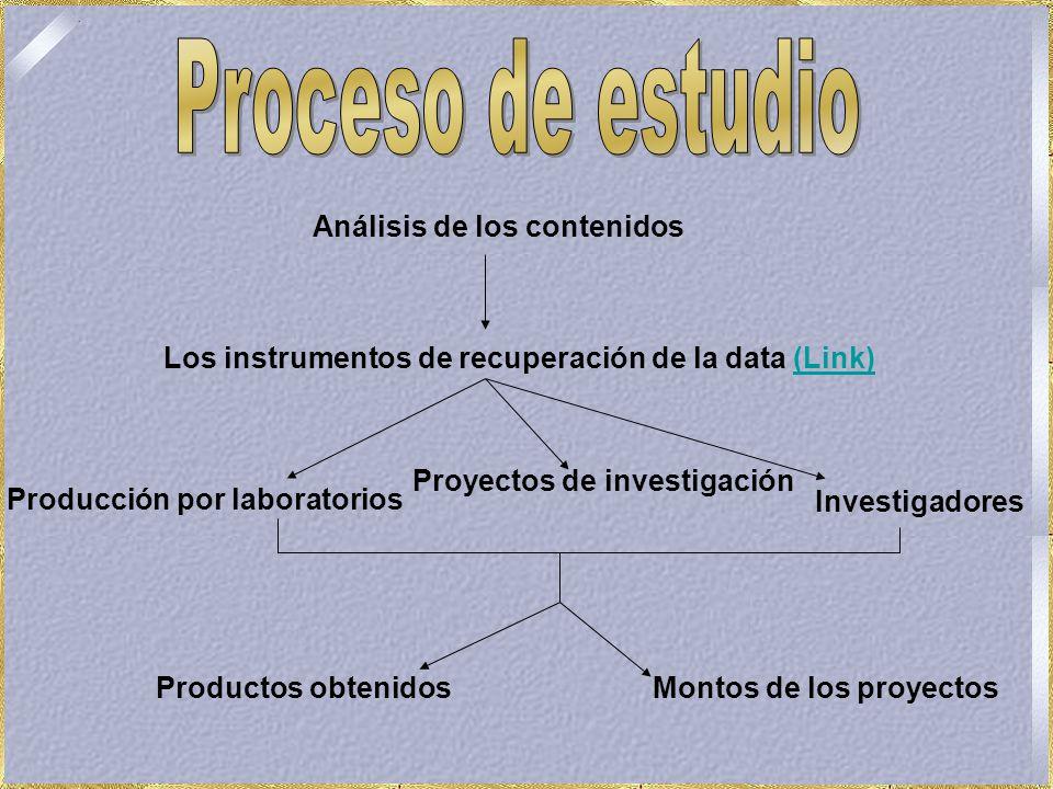 Análisis de los contenidos Los instrumentos de recuperación de la data (Link)(Link) Producción por laboratorios Proyectos de investigación Investigadores Montos de los proyectosProductos obtenidos