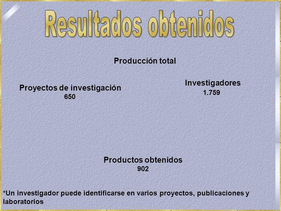Producción total Proyectos de investigación 650 Investigadores 1.759 Productos obtenidos 902 *Un investigador puede identificarse en varios proyectos, publicaciones y laboratorios