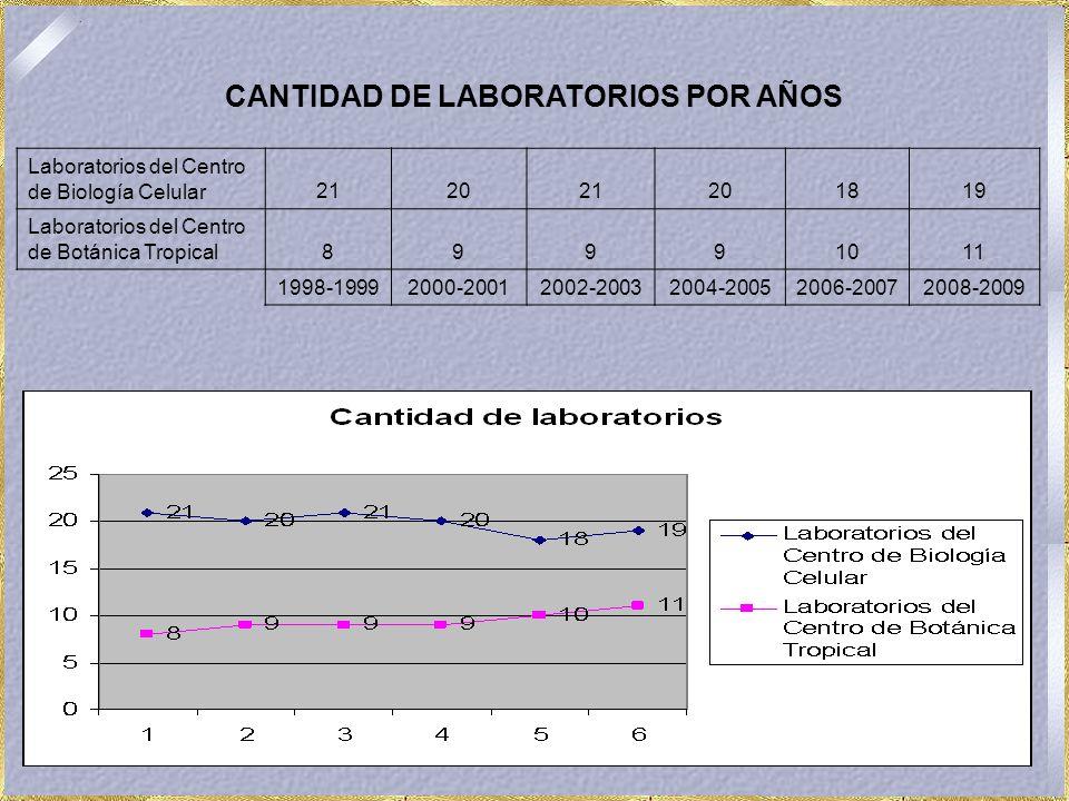 CANTIDAD DE LABORATORIOS POR AÑOS Laboratorios del Centro de Biología Celular212021201819 Laboratorios del Centro de Botánica Tropical89991011 1998-19992000-20012002-20032004-20052006-20072008-2009