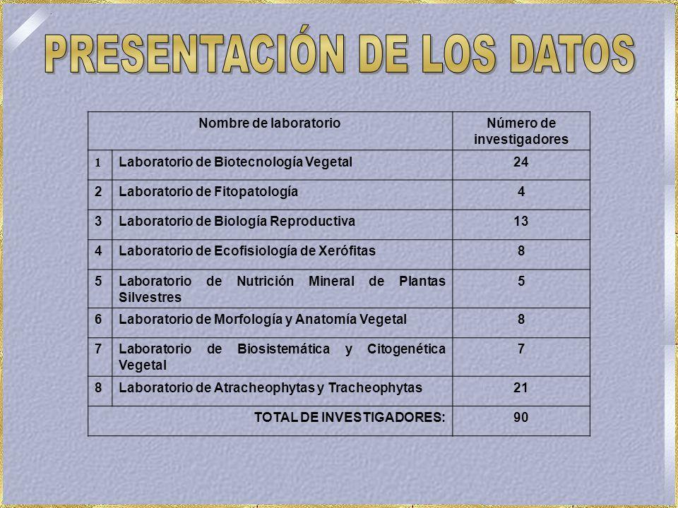 Nombre de laboratorioNúmero de investigadores 1 Laboratorio de Biotecnología Vegetal24 2Laboratorio de Fitopatología4 3Laboratorio de Biología Reproductiva13 4Laboratorio de Ecofisiología de Xerófitas8 5Laboratorio de Nutrición Mineral de Plantas Silvestres 5 6Laboratorio de Morfología y Anatomía Vegetal8 7Laboratorio de Biosistemática y Citogenética Vegetal 7 8Laboratorio de Atracheophytas y Tracheophytas21 TOTAL DE INVESTIGADORES:90