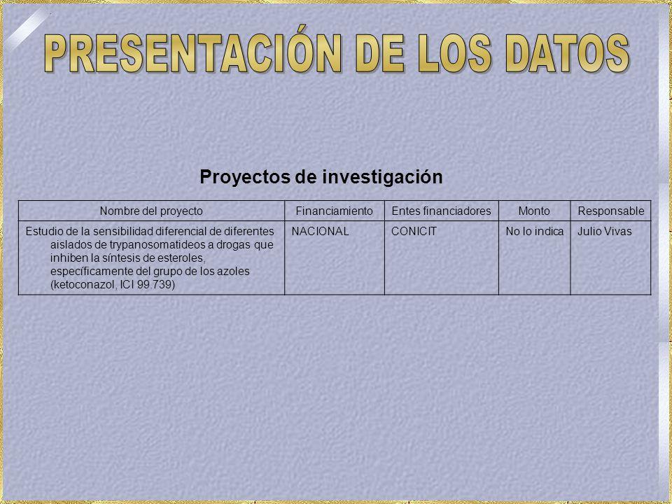 Nombre del proyectoFinanciamientoEntes financiadoresMontoResponsable Estudio de la sensibilidad diferencial de diferentes aislados de trypanosomatideos a drogas que inhiben la síntesis de esteroles, específicamente del grupo de los azoles (ketoconazol, ICI 99.739) NACIONALCONICITNo lo indicaJulio Vivas Proyectos de investigación