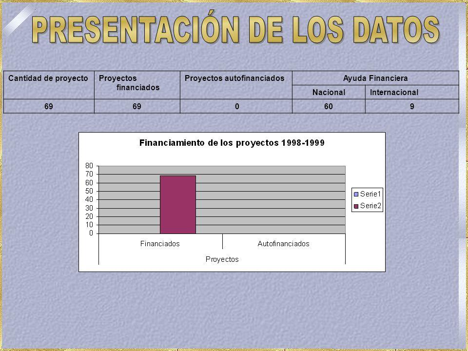 Cantidad de proyectoProyectos financiados Proyectos autofinanciadosAyuda Financiera NacionalInternacional 69 0609