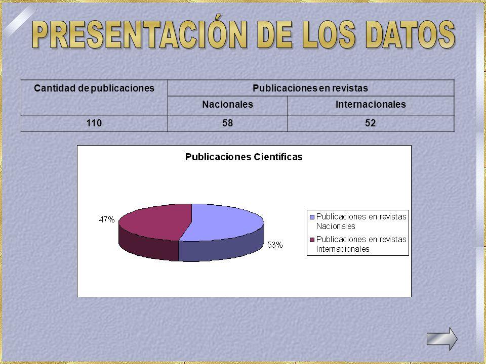 Cantidad de publicacionesPublicaciones en revistas NacionalesInternacionales 1105852