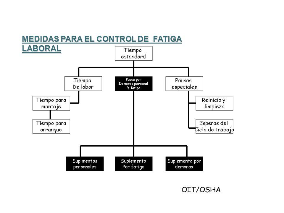 MEDIDAS PARA EL CONTROL DE FATIGA LABORAL