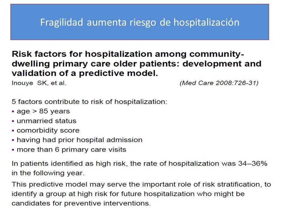 Fragilidad aumenta riesgo de hospitalización