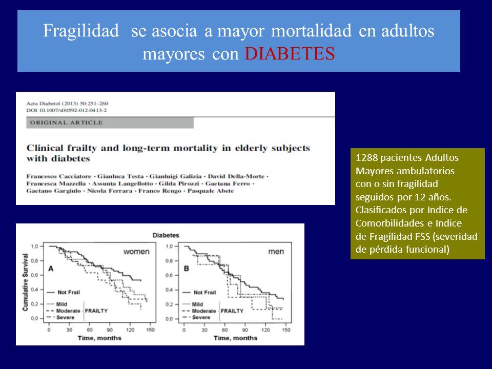 Fragilidad se asocia a mayor mortalidad en adultos mayores con DIABETES 1288 pacientes Adultos Mayores ambulatorios con o sin fragilidad seguidos por 12 años.