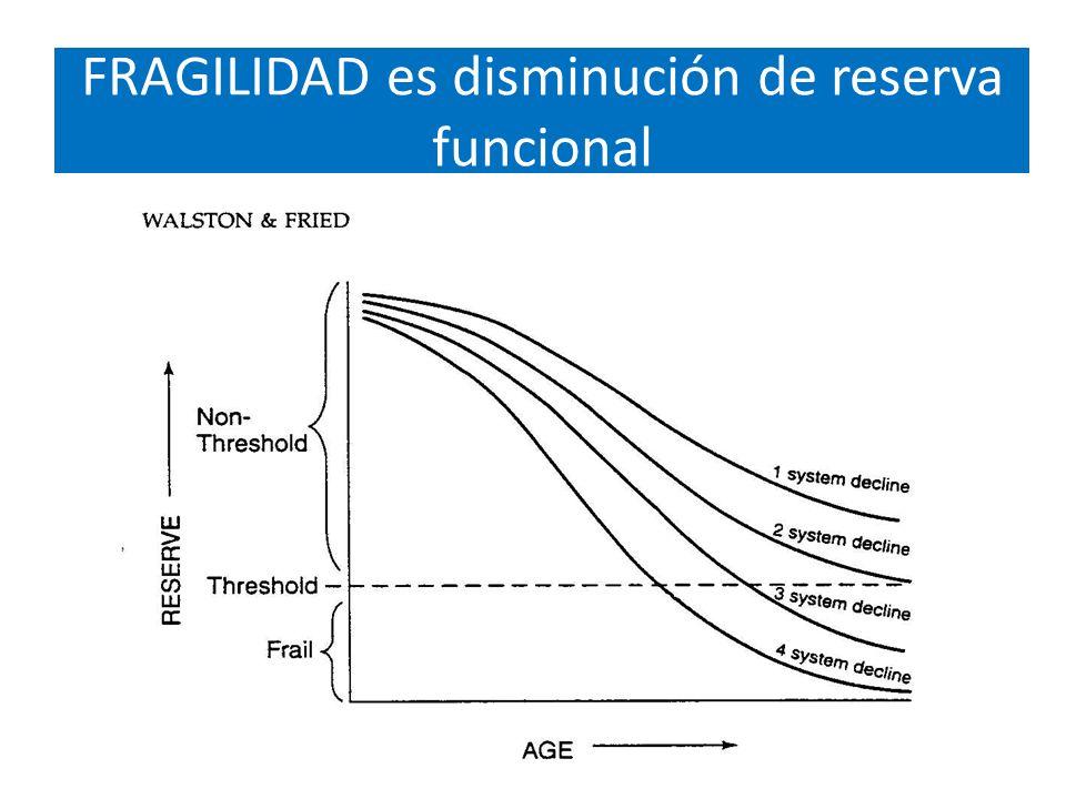 FRAGILIDAD es disminución de reserva funcional
