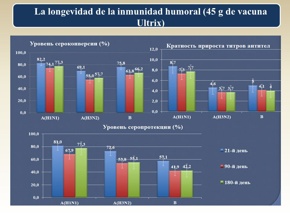La longevidad de la inmunidad humoral (45 g de vacuna Ultrix)