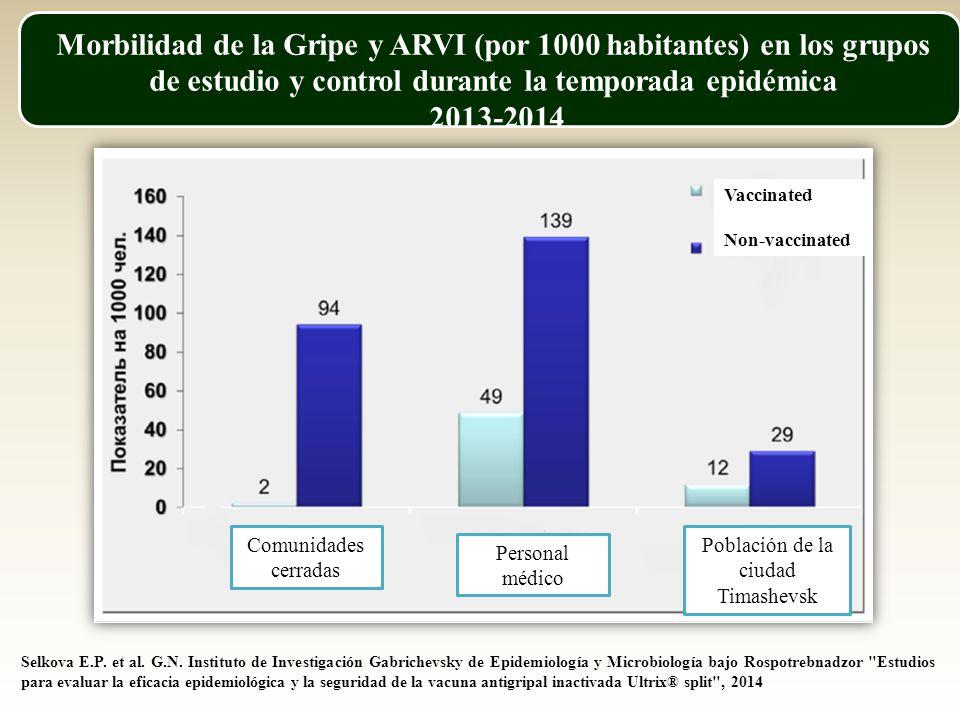 Morbilidad de la Gripe y ARVI (por 1000 habitantes) en los grupos de estudio y control durante la temporada epidémica 2013-2014 Selkova E.P.
