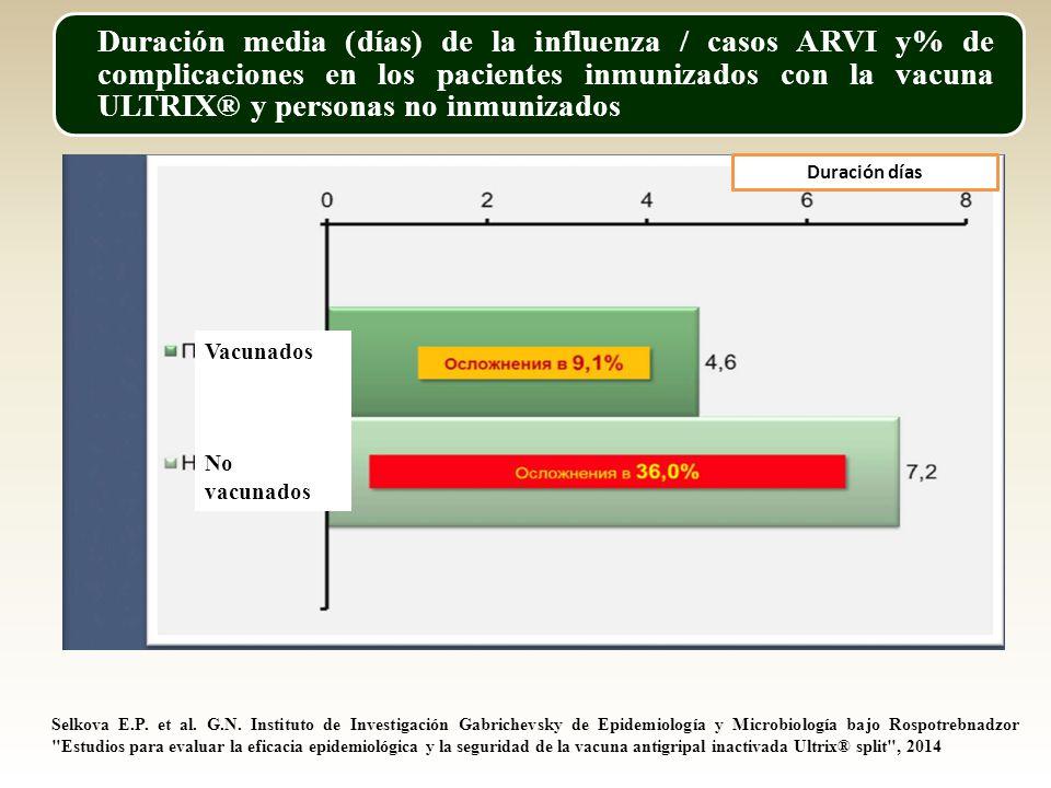 Duración media (días) de la influenza / casos ARVI y% de complicaciones en los pacientes inmunizados con la vacuna ULTRIX® y personas no inmunizados Vacunados No vacunados Duración días Selkova E.P.
