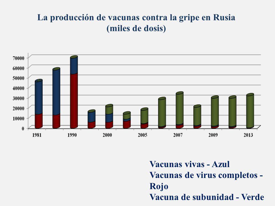 La producción de vacunas contra la gripe en Rusia (miles de dosis) Vacunas vivas - Azul Vacunas de virus completos - Rojo Vacuna de subunidad - Verde