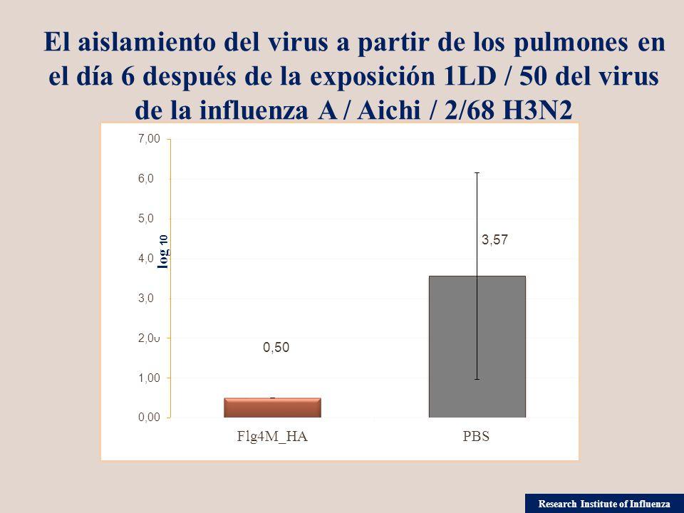 log 10 El aislamiento del virus a partir de los pulmones en el día 6 después de la exposición 1LD / 50 del virus de la influenza A / Aichi / 2/68 H3N2 Research Institute of Influenza