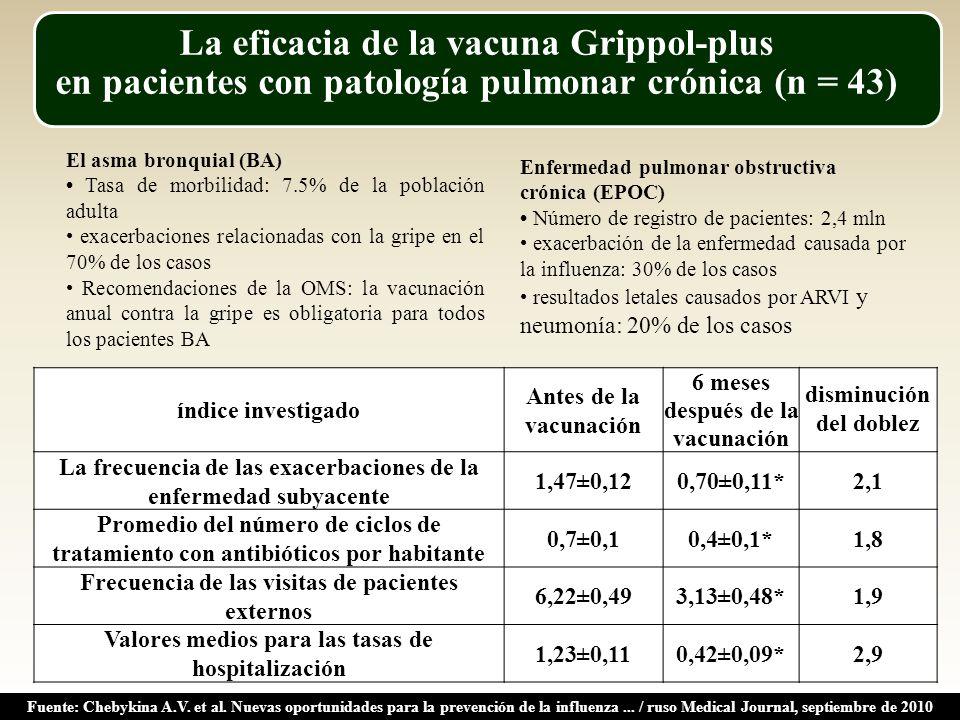 La eficacia de la vacuna Grippol-plus en pacientes con patología pulmonar crónica (n = 43) El asma bronquial (BA) Tasa de morbilidad: 7.5% de la población adulta exacerbaciones relacionadas con la gripe en el 70% de los casos Recomendaciones de la OMS: la vacunación anual contra la gripe es obligatoria para todos los pacientes BA Enfermedad pulmonar obstructiva crónica (EPOC) Número de registro de pacientes: 2,4 mln exacerbación de la enfermedad causada por la influenza: 30% de los casos resultados letales causados por ARVI y neumonía: 20% de los casos índice investigado Antes de la vacunación 6 meses después de la vacunación disminución del doblez La frecuencia de las exacerbaciones de la enfermedad subyacente 1,47±0,120,70±0,11*2,1 Promedio del número de ciclos de tratamiento con antibióticos por habitante 0,7±0,10,4±0,1*1,8 Frecuencia de las visitas de pacientes externos 6,22±0,493,13±0,48*1,9 Valores medios para las tasas de hospitalización 1,23±0,110,42±0,09*2,9 Fuente: Chebykina A.V.