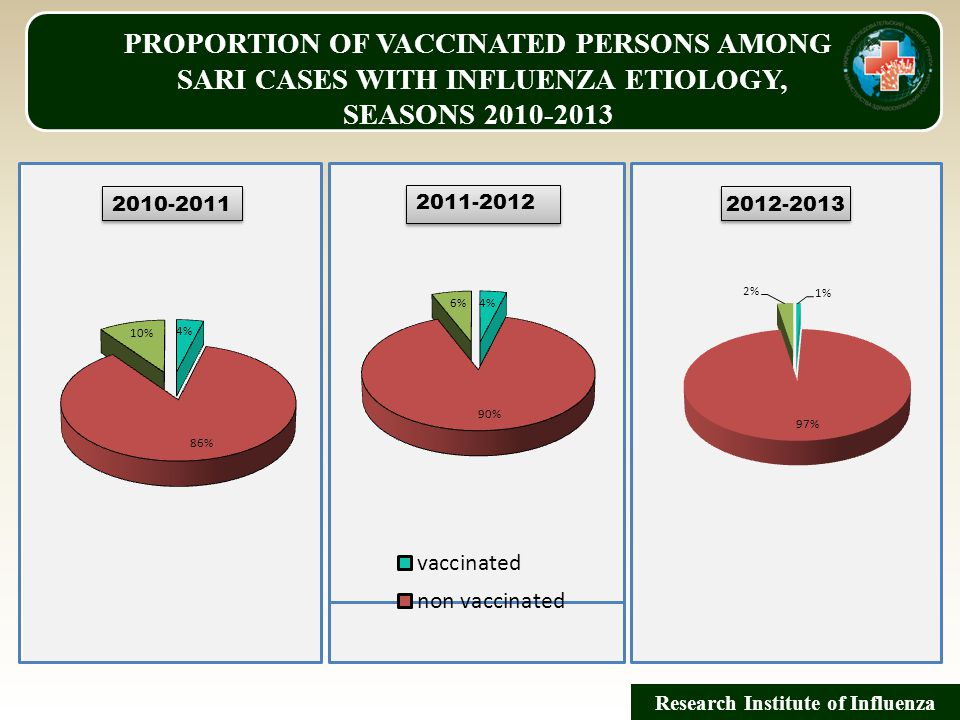 PROPORTION OF VACCINATED PERSONS AMONG SARI CASES WITH INFLUENZA ETIOLOGY, SEASONS 2010-2013 Research Institute of Influenza