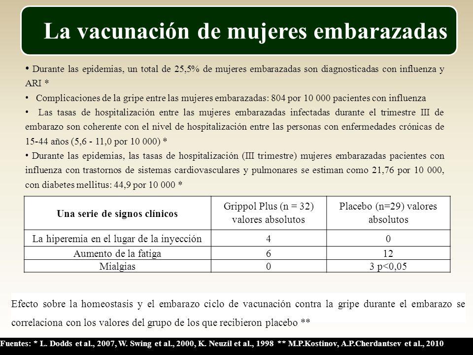 La vacunación de mujeres embarazadas Durante las epidemias, un total de 25,5% de mujeres embarazadas son diagnosticadas con influenza y ARI * Complicaciones de la gripe entre las mujeres embarazadas: 804 por 10 000 pacientes con influenza Las tasas de hospitalización entre las mujeres embarazadas infectadas durante el trimestre III de embarazo son coherente con el nivel de hospitalización entre las personas con enfermedades crónicas de 15-44 años (5,6 - 11,0 por 10 000) * Durante las epidemias, las tasas de hospitalización (III trimestre) mujeres embarazadas pacientes con influenza con trastornos de sistemas cardiovasculares y pulmonares se estiman como 21,76 por 10 000, con diabetes mellitus: 44,9 por 10 000 * Una serie de signos clínicos Grippol Plus (n = 32) valores absolutos Placebo (n=29) valores absolutos La hiperemia en el lugar de la inyección40 Aumento de la fatiga612 Mialgias03 p<0,05 Efecto sobre la homeostasis y el embarazo ciclo de vacunación contra la gripe durante el embarazo se correlaciona con los valores del grupo de los que recibieron placebo ** Fuentes: * L.
