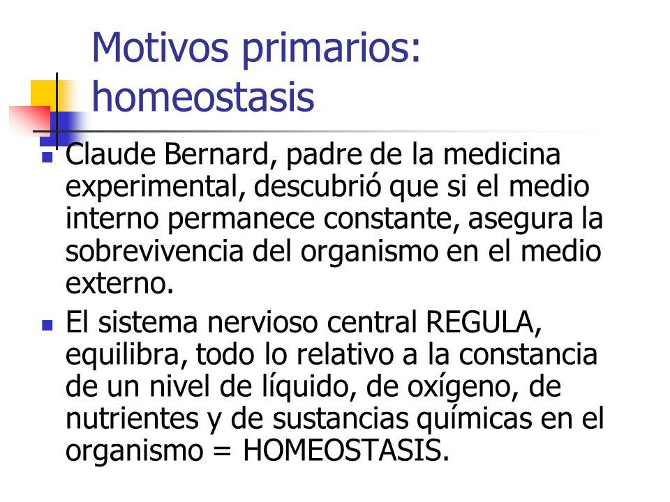 Motivos primarios: homeostasis Claude Bernard, padre de la medicina experimental, descubrió que si el medio interno permanece constante, asegura la sobrevivencia del organismo en el medio externo.