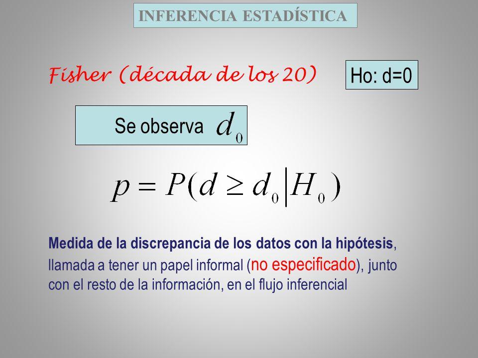 INFERENCIA ESTADÍSTICA Fisher (década de los 20) Ho: d=0 Se observa Medida de la discrepancia de los datos con la hipótesis, llamada a tener un papel informal ( no especificado ), junto con el resto de la información, en el flujo inferencial