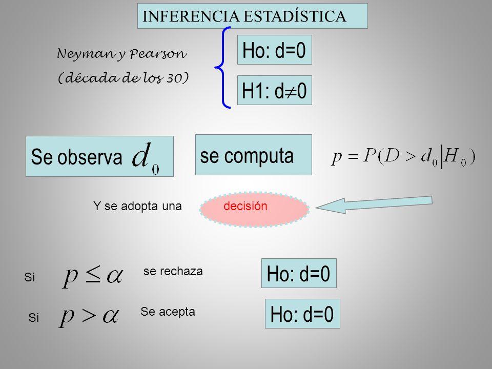 INFERENCIA ESTADÍSTICA Se observa Y se adopta una decisión Si se rechaza Ho: d=0 se computa Si Se acepta Ho: d=0 Neyman y Pearson (década de los 30) Ho: d=0 H1: d  0