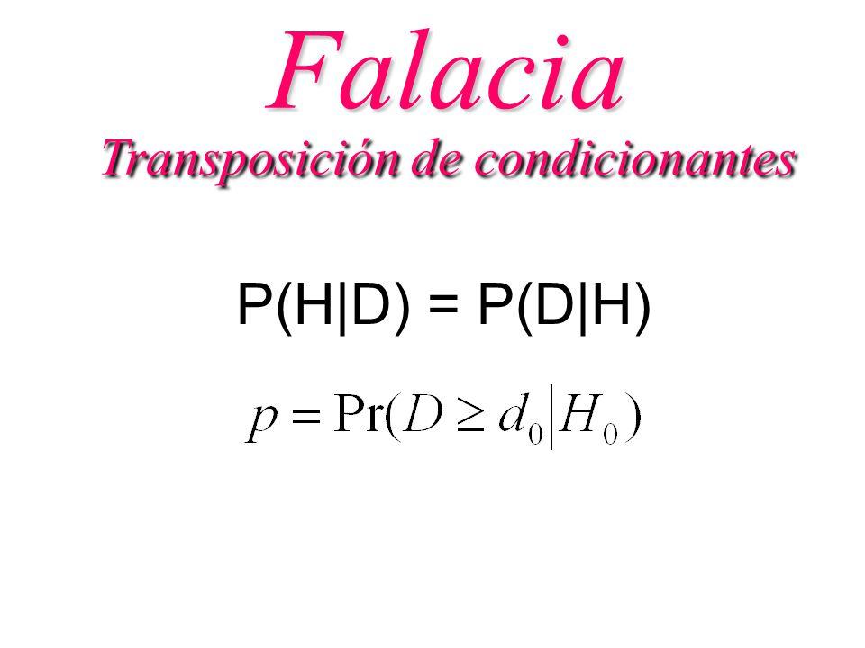 Transposición de condicionantes P(H|D) = P(D|H) Falacia