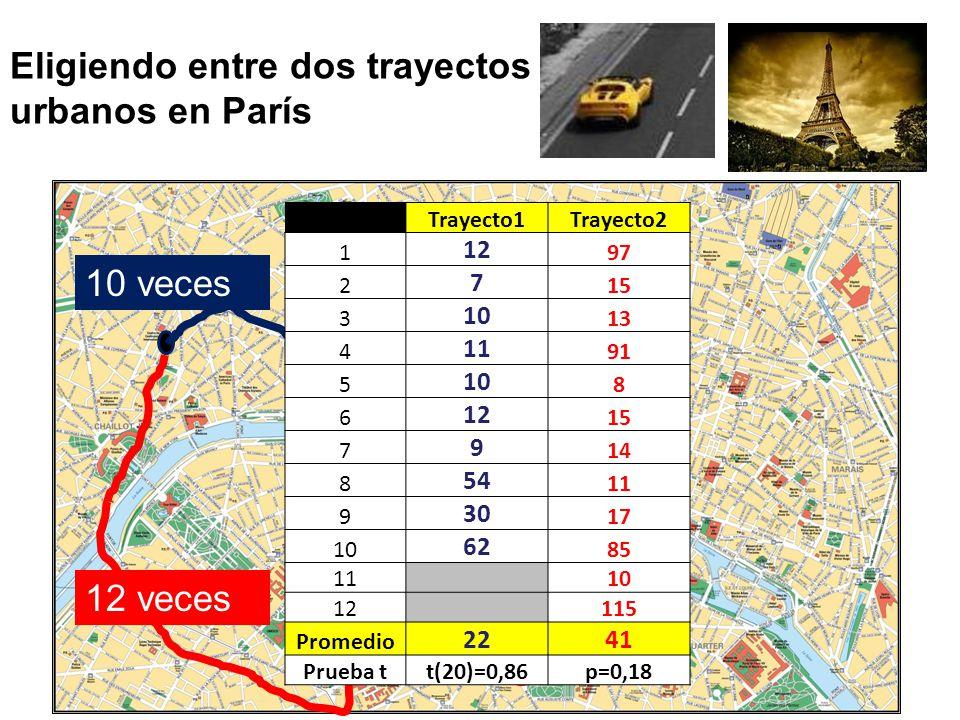 Eligiendo entre dos trayectos urbanos en París Trayecto1Trayecto2 1 12 97 2 7 15 3 10 13 4 11 91 5 10 8 6 12 15 7 9 14 8 54 11 9 30 17 10 62 85 11 10 12 115 Promedio 2241 Prueba tt(20)=0,86p=0,18 10 veces 12 veces