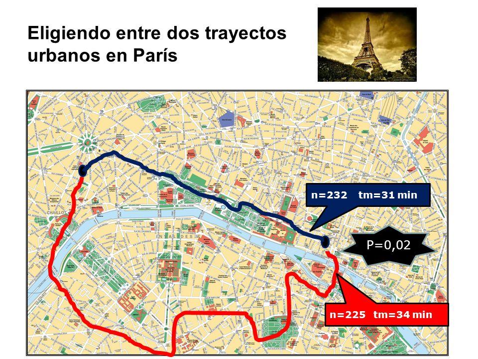 n=232 tm=31 min n=225 tm=34 min P=0,02 Eligiendo entre dos trayectos urbanos en París