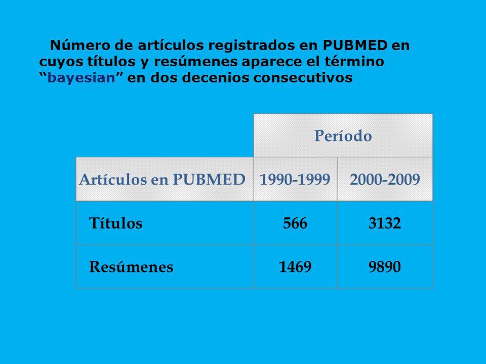 Período Artículos en PUBMED1990-19992000-2009 Títulos5663132 Resúmenes14699890 Número de artículos registrados en PUBMED en cuyos títulos y resúmenes aparece el término bayesian en dos decenios consecutivos