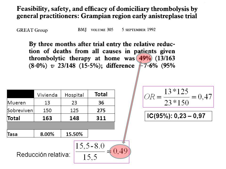 ViviendaHospital Total Mueren132336 Sobreviven150125275 Total163148311 Tasa8.00%15.50% Reducción relativa: IC(95%): 0,23 – 0,97