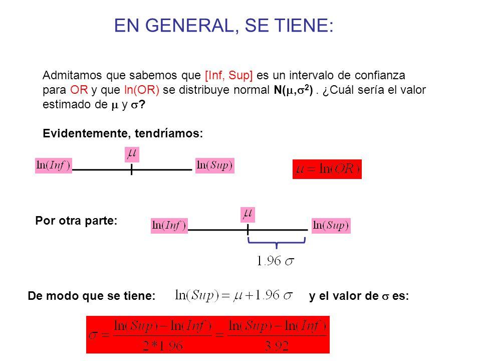 Admitamos que sabemos que [Inf, Sup] es un intervalo de confianza para OR y que ln(OR) se distribuye normal N( ,  2 ).
