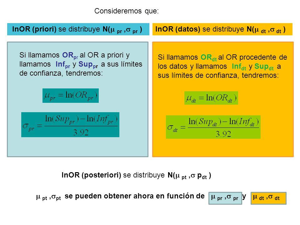 Consideremos que: lnOR (datos) se distribuye N(  dt,  dt ) Si llamamos OR pr al OR a priori y llamamos Inf pr y Sup pr a sus límites de confianza, tendremos: lnOR (posteriori) se distribuye N(  pt,  p dt ) lnOR (priori) se distribuye N(  pr,  pr ) Si llamamos OR dt al OR procedente de los datos y llamamos Inf dt y Sup dt a sus límites de confianza, tendremos:  pt,  pt se pueden obtener ahora en función de  pr,  pr y  dt,  dt