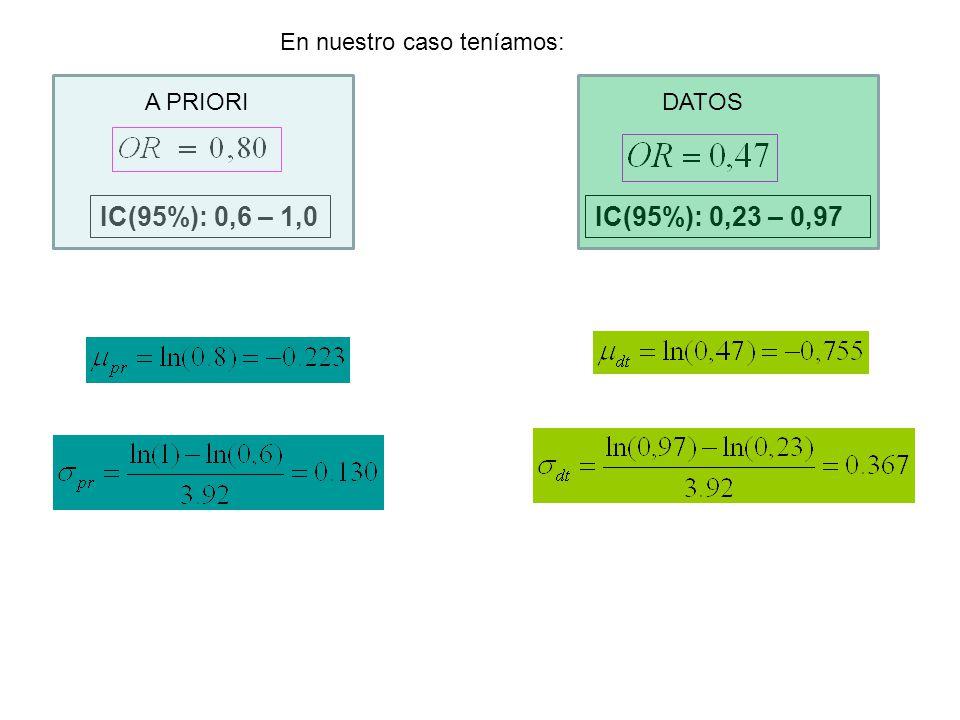 En nuestro caso teníamos: IC(95%): 0,23 – 0,97IC(95%): 0,6 – 1,0 DATOSA PRIORI