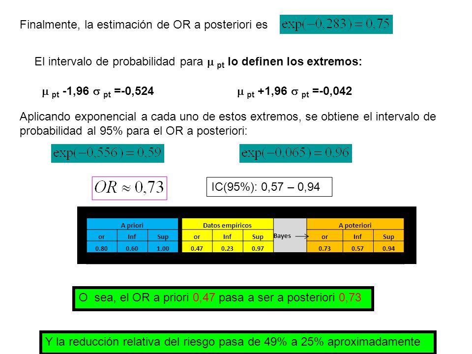 IC(95%): 0,57 – 0,94 O sea, el OR a priori 0,47 pasa a ser a posteriori 0,73 Y la reducción relativa del riesgo pasa de 49% a 25% aproximadamente A priori Datos empíricos Bayes A poteriori orInfSuporInfSuporInfSup 0.800.601.000.470.230.970.730.570.94 Finalmente, la estimación de OR a posteriori es El intervalo de probabilidad para  pt lo definen los extremos:  pt -1,96  pt =-0,524  pt +1,96  pt =-0,042 Aplicando exponencial a cada uno de estos extremos, se obtiene el intervalo de probabilidad al 95% para el OR a posteriori: