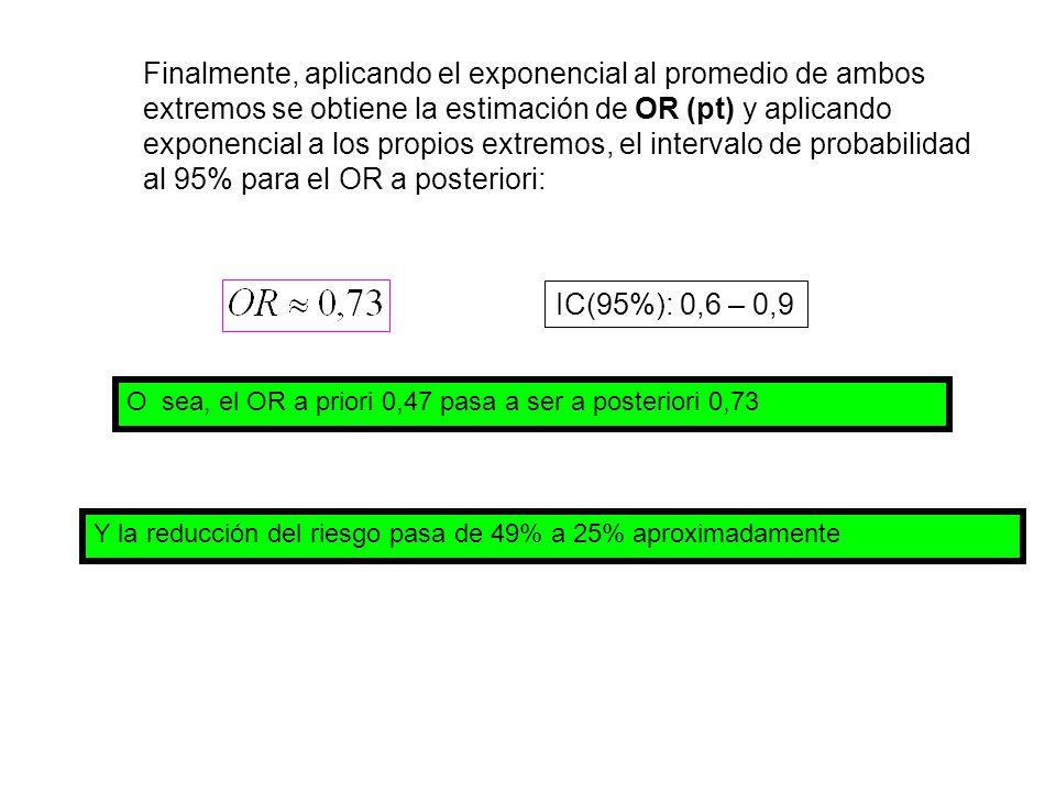 Finalmente, aplicando el exponencial al promedio de ambos extremos se obtiene la estimación de OR (pt) y aplicando exponencial a los propios extremos, el intervalo de probabilidad al 95% para el OR a posteriori: IC(95%): 0,6 – 0,9 O sea, el OR a priori 0,47 pasa a ser a posteriori 0,73 Y la reducción del riesgo pasa de 49% a 25% aproximadamente