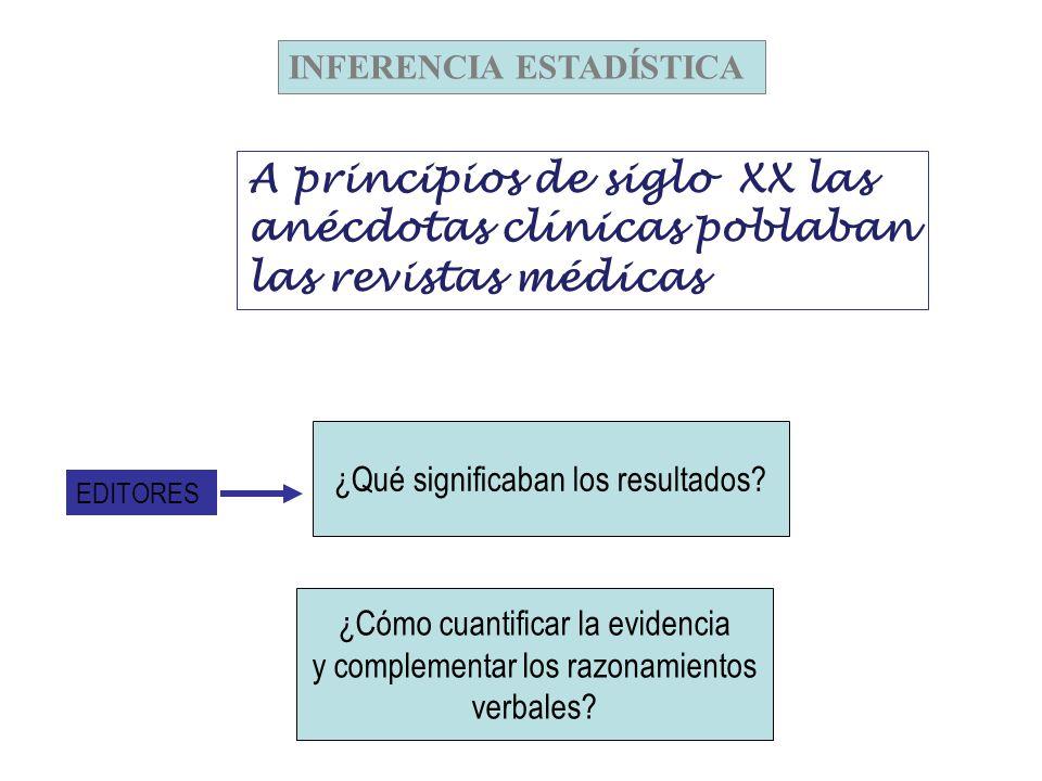 INFERENCIA ESTADÍSTICA A principios de siglo XX las anécdotas clínicas poblaban las revistas médicas ¿Qué significaban los resultados.