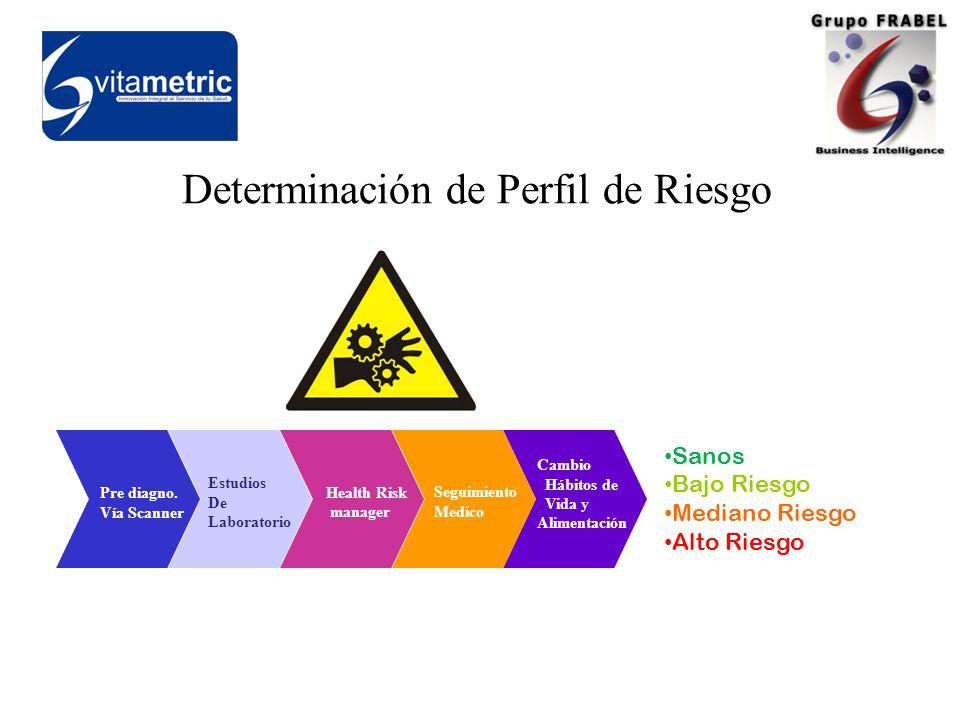 Cambio Hábitos de Vida y Alimentación Seguimiento Medico Health Risk manager Estudios De Laboratorio Pre diagno.