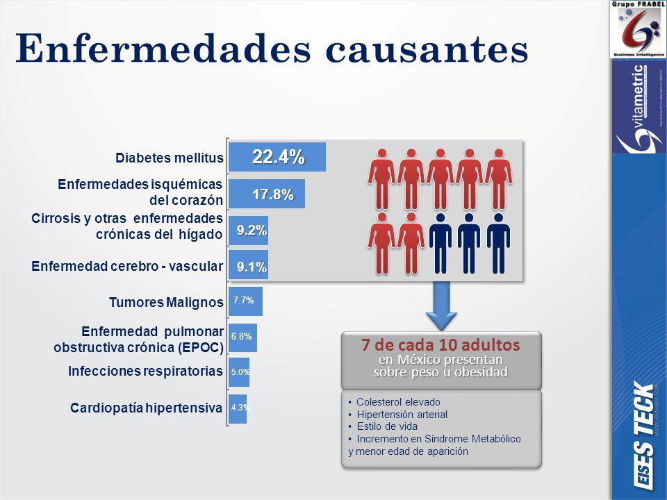 Enfermedades causantes 22.4% 17.8% 9.2% 9.1% 7.7% 6.8% 5.0% 4.3% Diabetes mellitus Enfermedades isquémicas del corazón Cirrosis y otras enfermedades crónicas del hígado Tumores Malignos Enfermedad pulmonar obstructiva crónica (EPOC) Infecciones respiratorias Cardiopatía hipertensiva Enfermedad cerebro - vascular en México presentan sobre peso u obesidad 7 de cada 10 adultos en México presentan sobre peso u obesidad Colesterol elevado Hipertensión arterial Estilo de vida Incremento en Síndrome Metabólico y menor edad de aparición